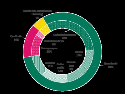 Ringgrafik zu den Anteilen über die Marktforschungsmethoden
